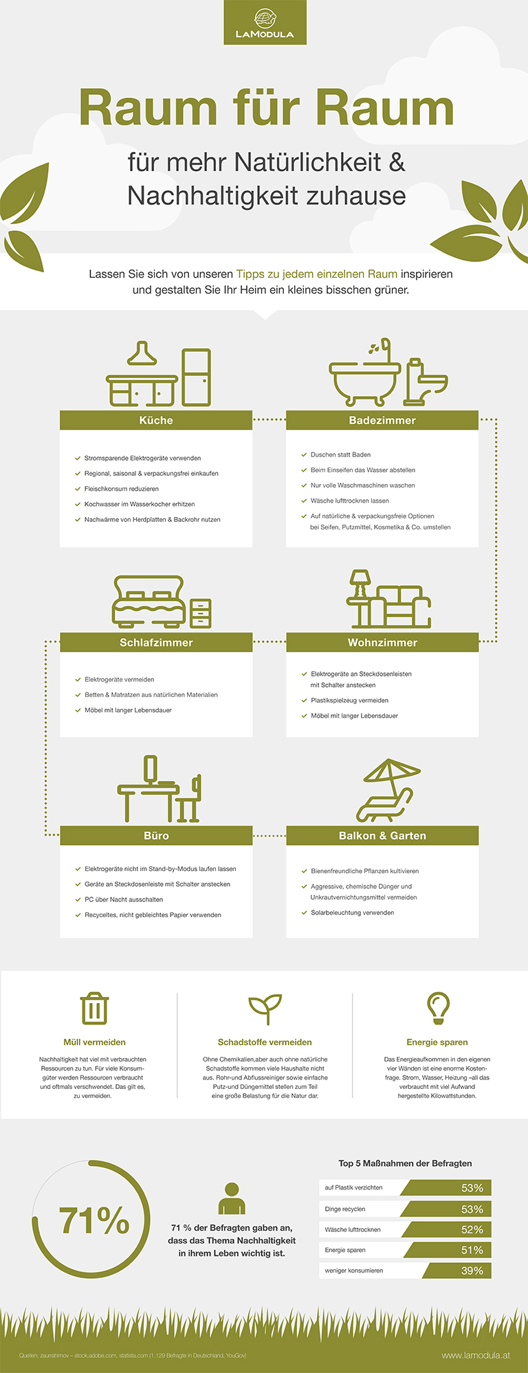 Tipps zur Müllvermeidung